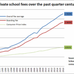 Как в британских частных школах выросли цены за последние 25 лет