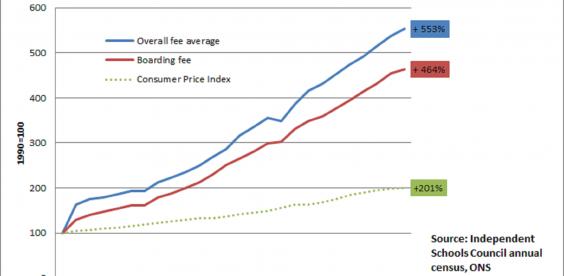 цены на обучение в англии