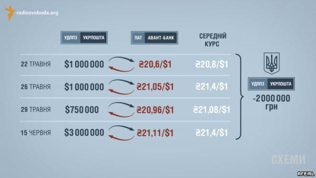 Авант банк Савченко