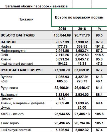 Портовая отрасль Украины