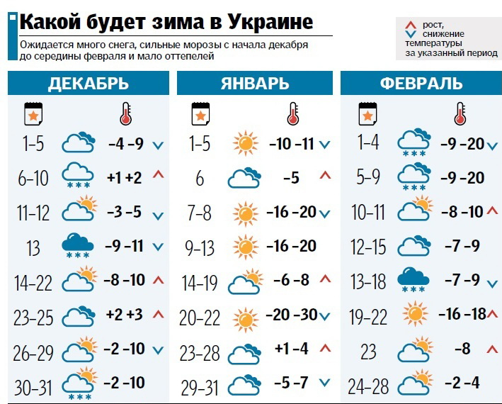 Окей яндекс какая погода на завтра