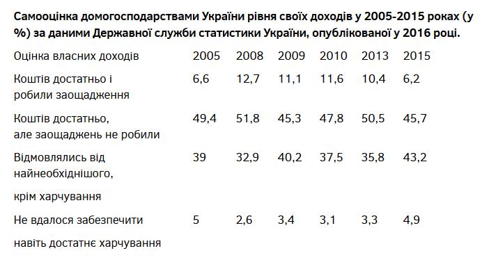 Бедность в Украине