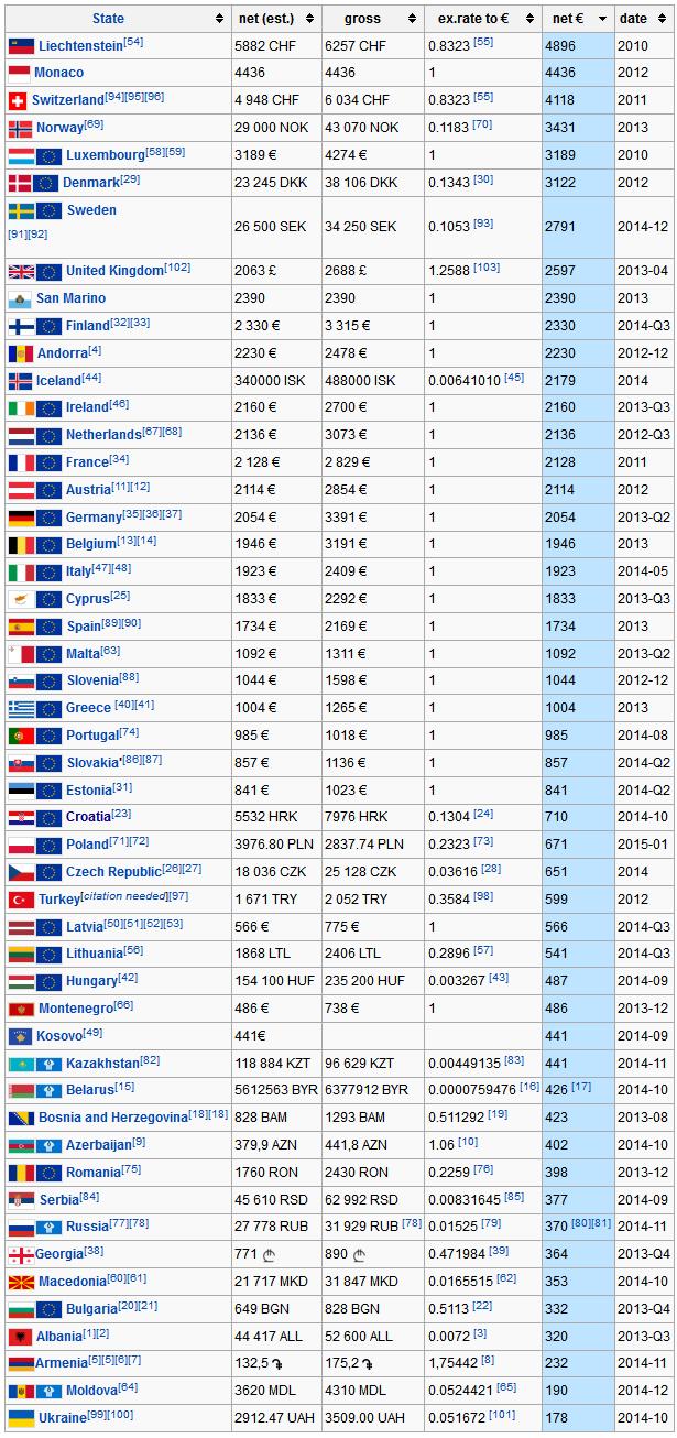 Средняя зарплата в разных странах