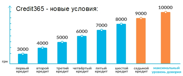 кредит в Украине credit365.ua