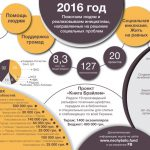 Фонд семьи Святослава Нечитайло среди лучших благотворительных организаций