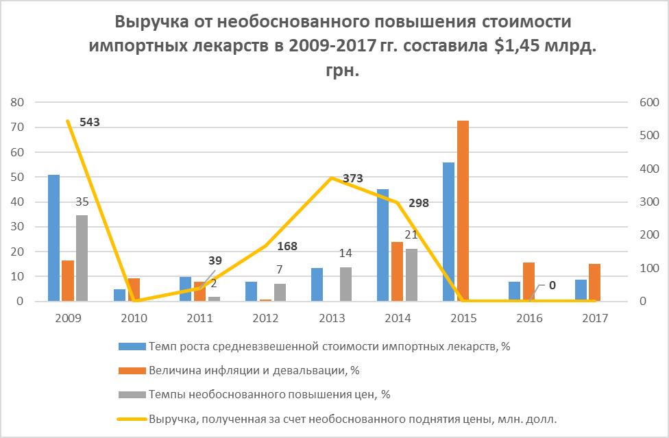 Глеб Загорий. Данные: Госстатслуба, НБУ, Proxima Research, apteka.ua*