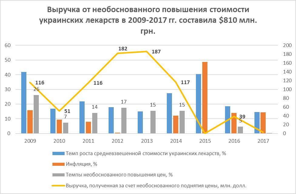 Данные: Госстатслуба, НБУ, Proxima Research, apteka.ua*