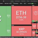 Курс Биткоина сегодня 14 июня: BTC преодолел отметку в $8300, остальные криптовалюты снижаются
