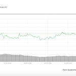 Цены на Биткоин и альткоины падают, а XRP растет