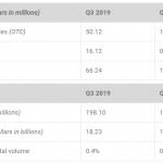 Ripple сообщили о снижении продаж токена XRP на 80%