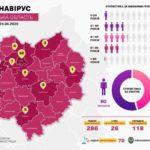 Коронавирус в Харьковской области: где зарегистрировано наибольшее число заболевших