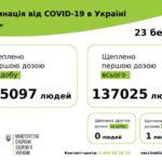 За сутки в Украине привили рекордное количество человек